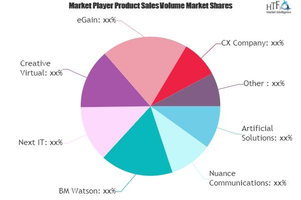 Smart Advisors Market (1)