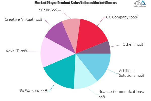 Smart Advisors Market