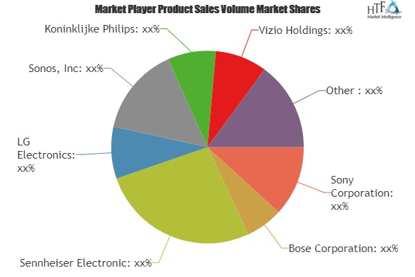 Smart Audio Devices Market