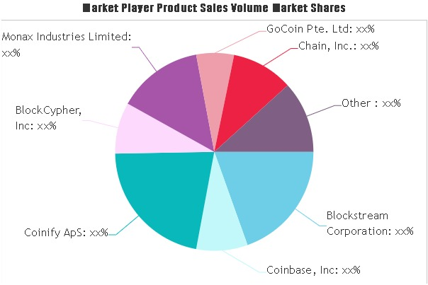 Smart Contracts Market