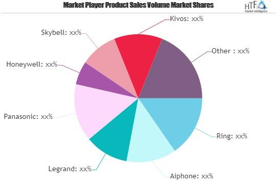 Smart Doorbell Market