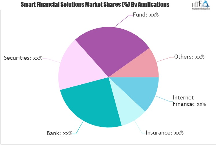 Smart Financial Solutions Market