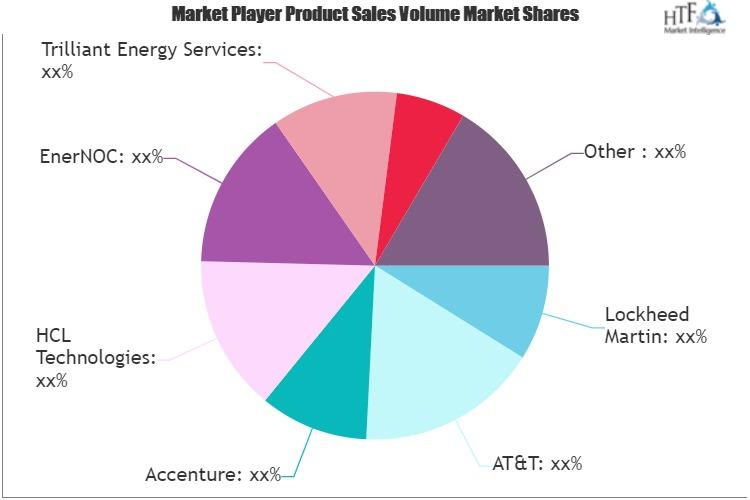 Smart Grid Managed Services Market