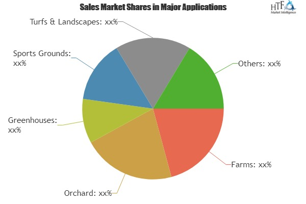 Smart Irrigation Controllers Market
