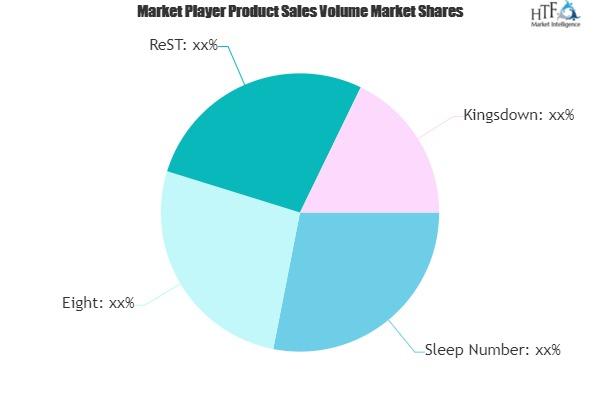 Smart Mattress Market