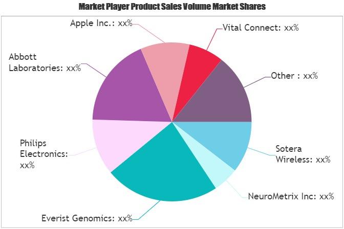 Smart Medical Devices Market (1)