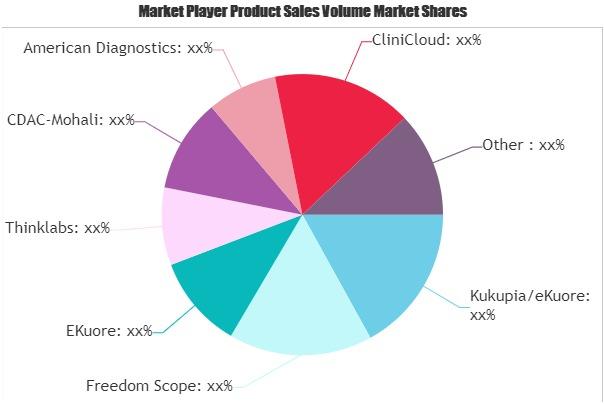 Smart Stethoscopes Market (1)