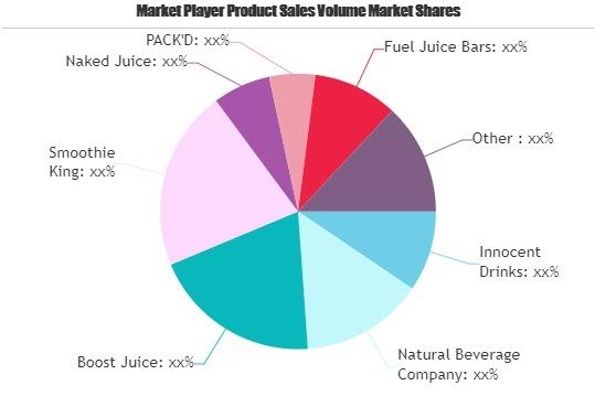 Smoothies Market