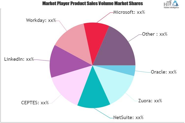 Software Development Service Market