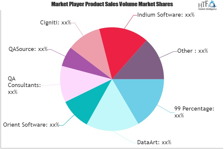 Software Security Testing Services Market