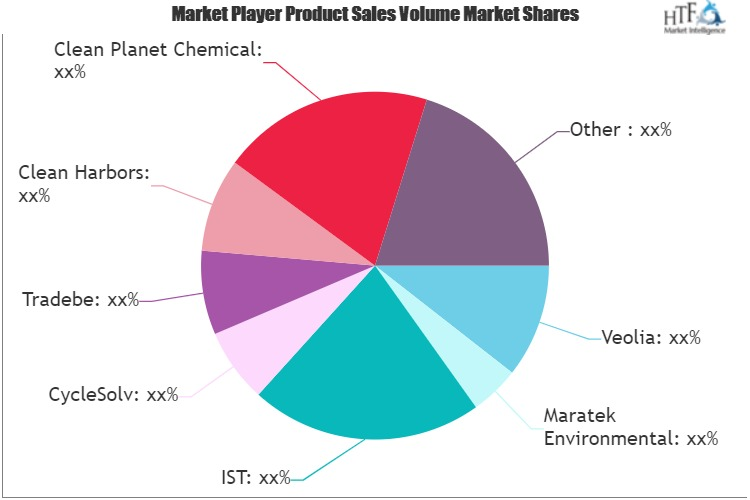 Solvent Recycling Service Market