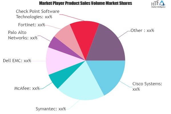 Specialized Threat Analysis and Protection (STAP) Market