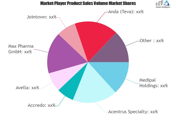 Specialty Pharmacy Services Market