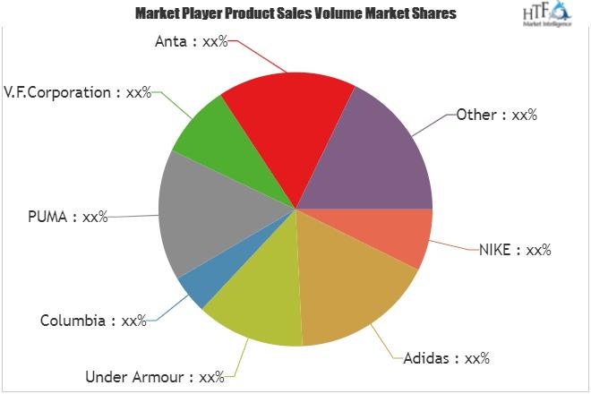 Sports Clothing Market