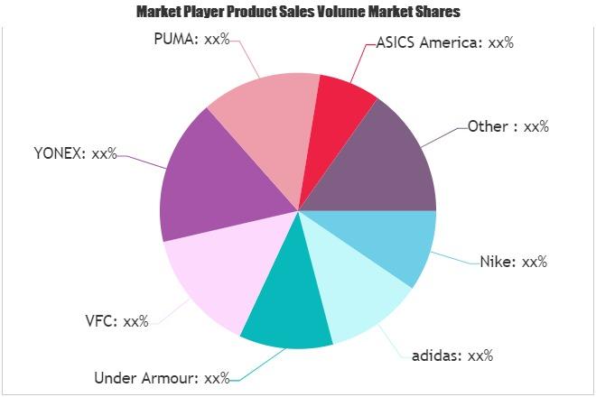 Sports Luggage Market