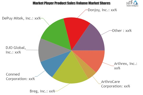 Sports Medicine Products Market