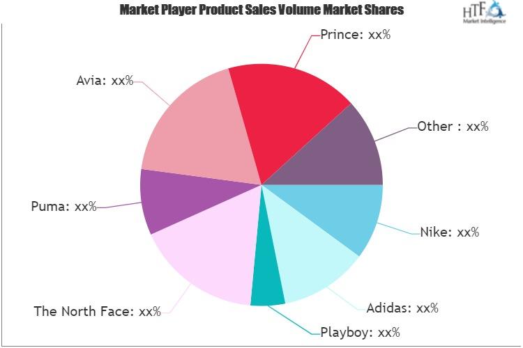 Sports Wear Market