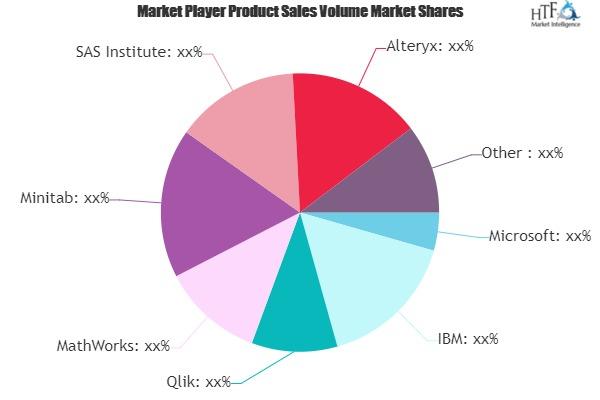 Statistics Software Market