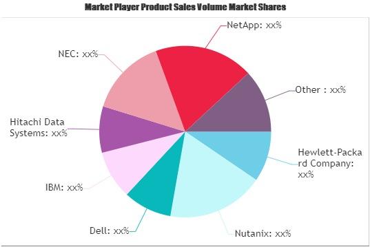 Storage Area Network (SAN) Market