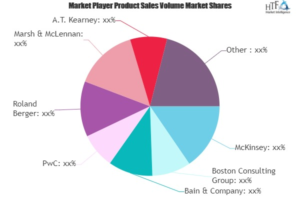 Strategic Consulting Services Market