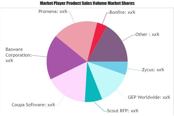 Strategic Sourcing Software Market