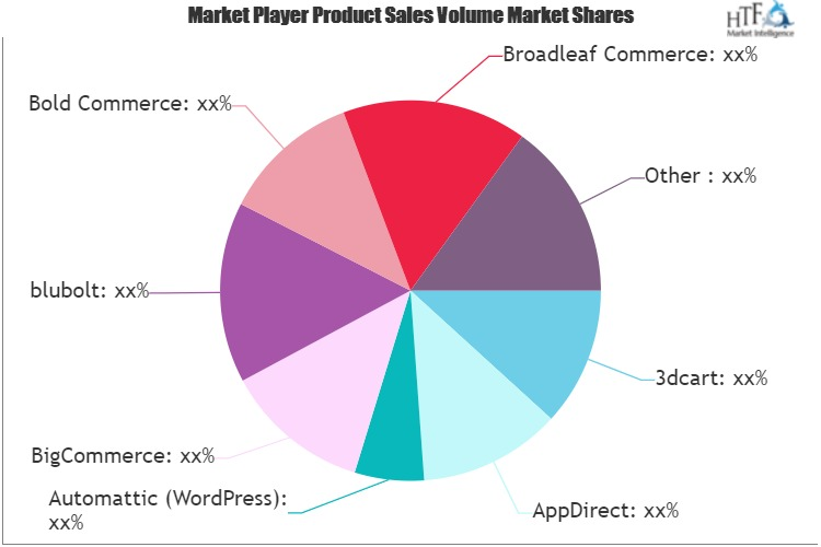 Subscription Commerce Platform Market