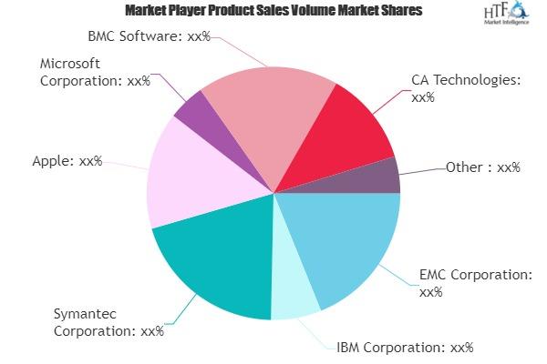 System Infrastructure Software Market