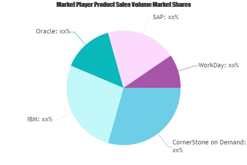 Talent Acquisition Software Market