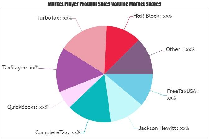 Tax Preparation Software Market