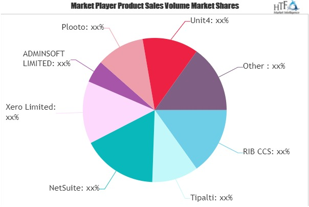 Tax and Accounting Software Market