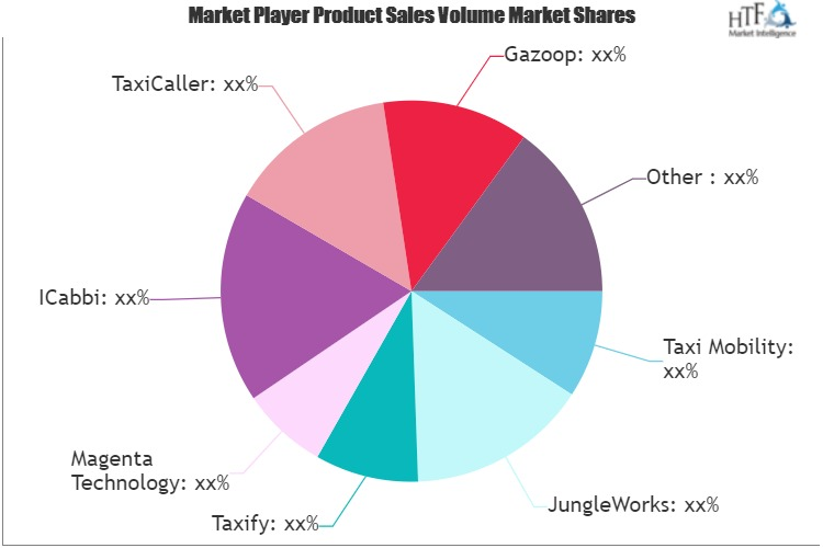 Taxi Dispatching System Market