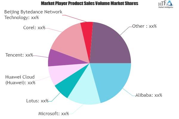Telecommuting Market