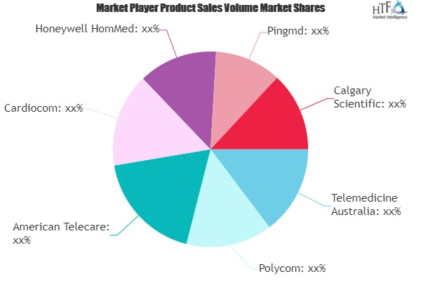 Teleconsultation And Telecollaboration Software Industry Market