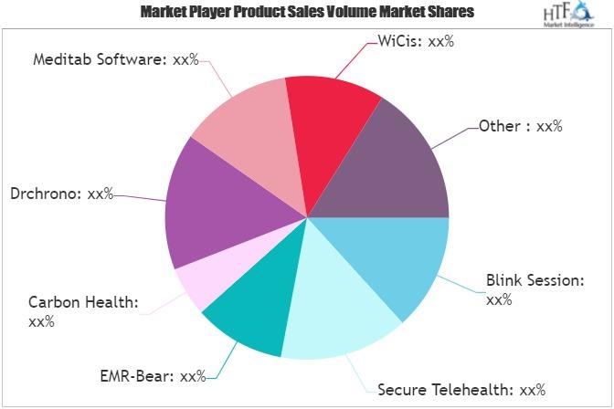 Telemedicine Software Market