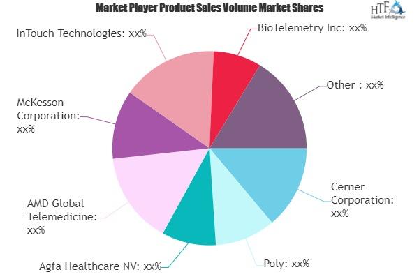 Telemedicine Technology Market
