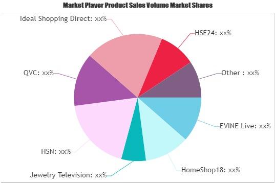 Teleshopping Market
