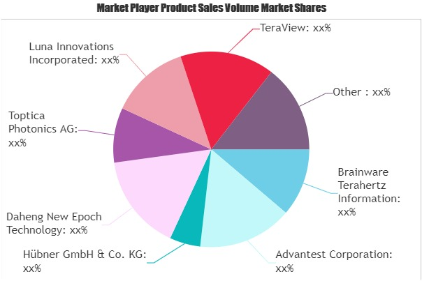 Terahertz (THz) Technology Market
