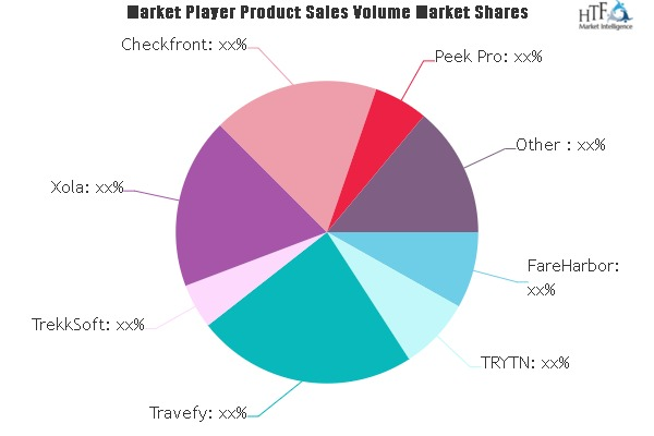 Tour Operator Software Market