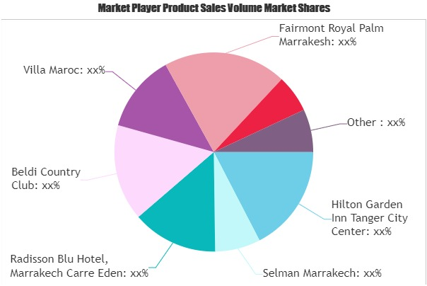 Tourism and Hotel Market
