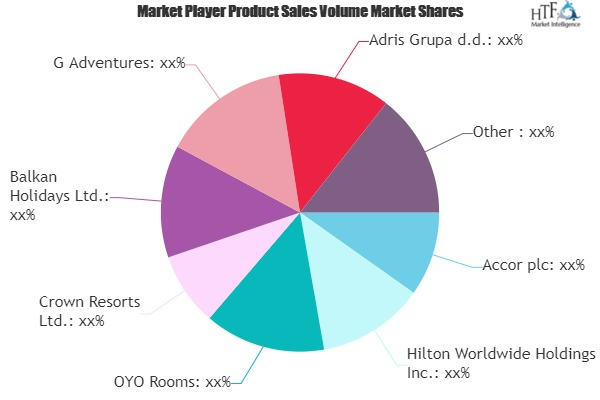 Tourism and Water Sports Market