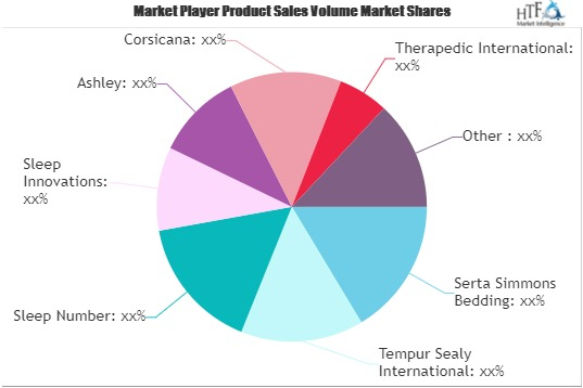 Traditional Mattress Market