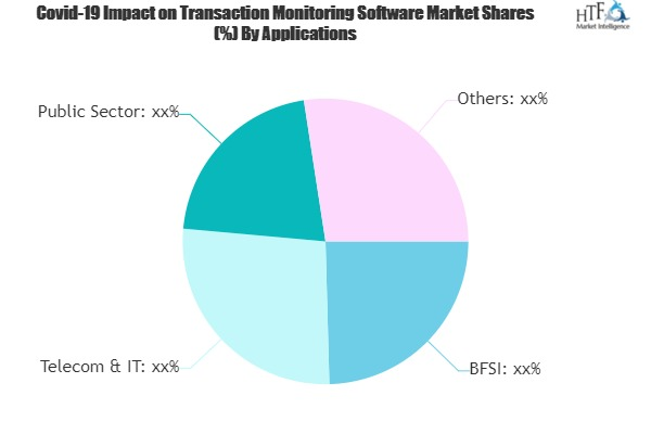 Transaction Monitoring Software Market