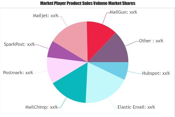 Transactional Email Software Market
