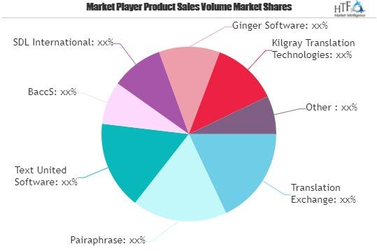 Translation Management Software Market
