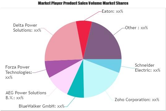 UPS Management Software Market