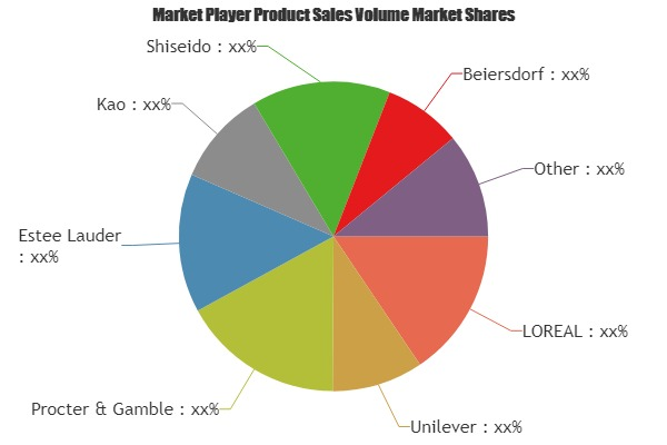 USA Hair and Scalp Care Products Market