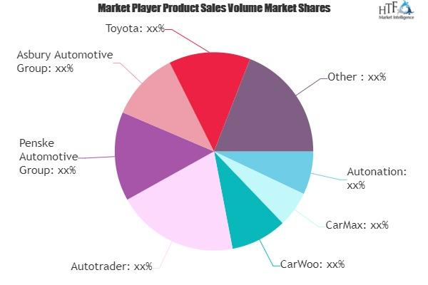 Used Car and Refurbished Car Market