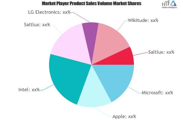 User Interface Technologies Advisory Service Market