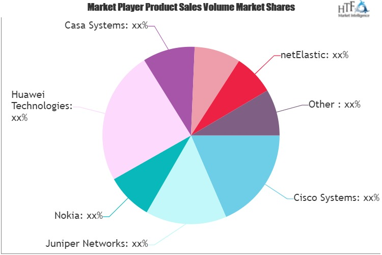 Virtual Broadband Network Gateway (vBNG) Market