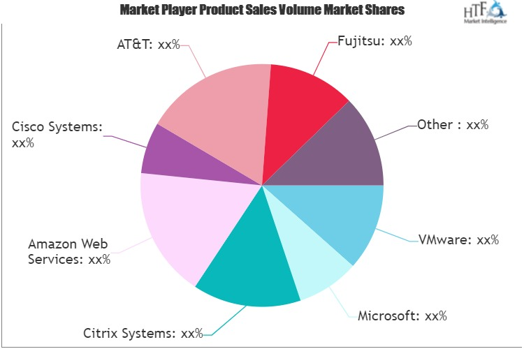 Virtual Data Center Market
